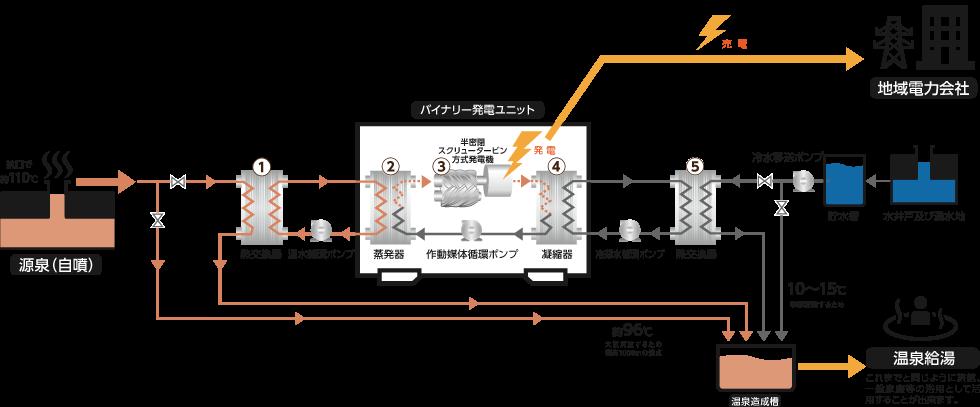 温泉用井戸を利用したバイナリー発電のイメージ図