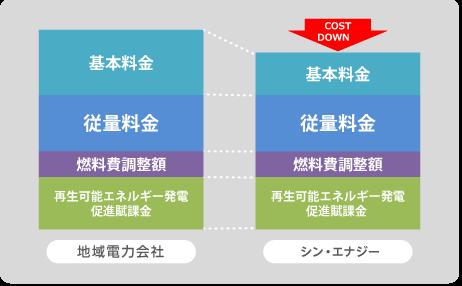 電気代 削減 のイメージ図