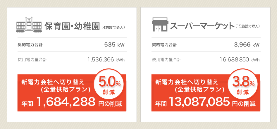 電気代・コストの削減例(業務用ビル・冠婚葬祭場の場合)