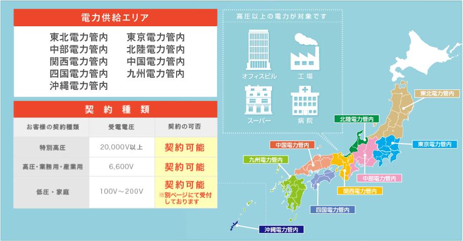 電力供給エリア(関西電力・東京電力・九州電力)と契約種類(特別高圧・業務用・産業用)