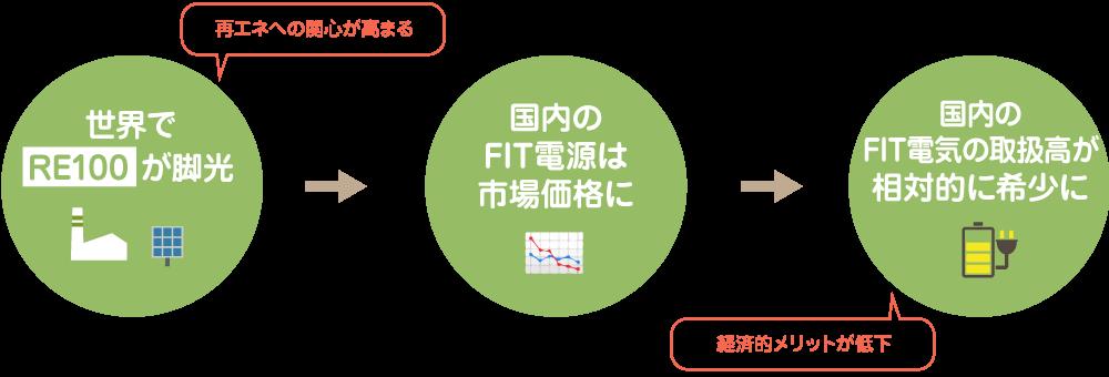 RE100が脚光をあび、国内のFIT電源は市場価格になり、FIT電気の供給者は希少に・・・